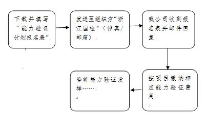 能力验证下载流程图